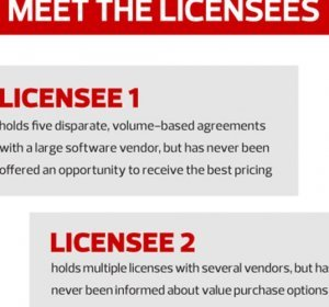 Free software Licensing
